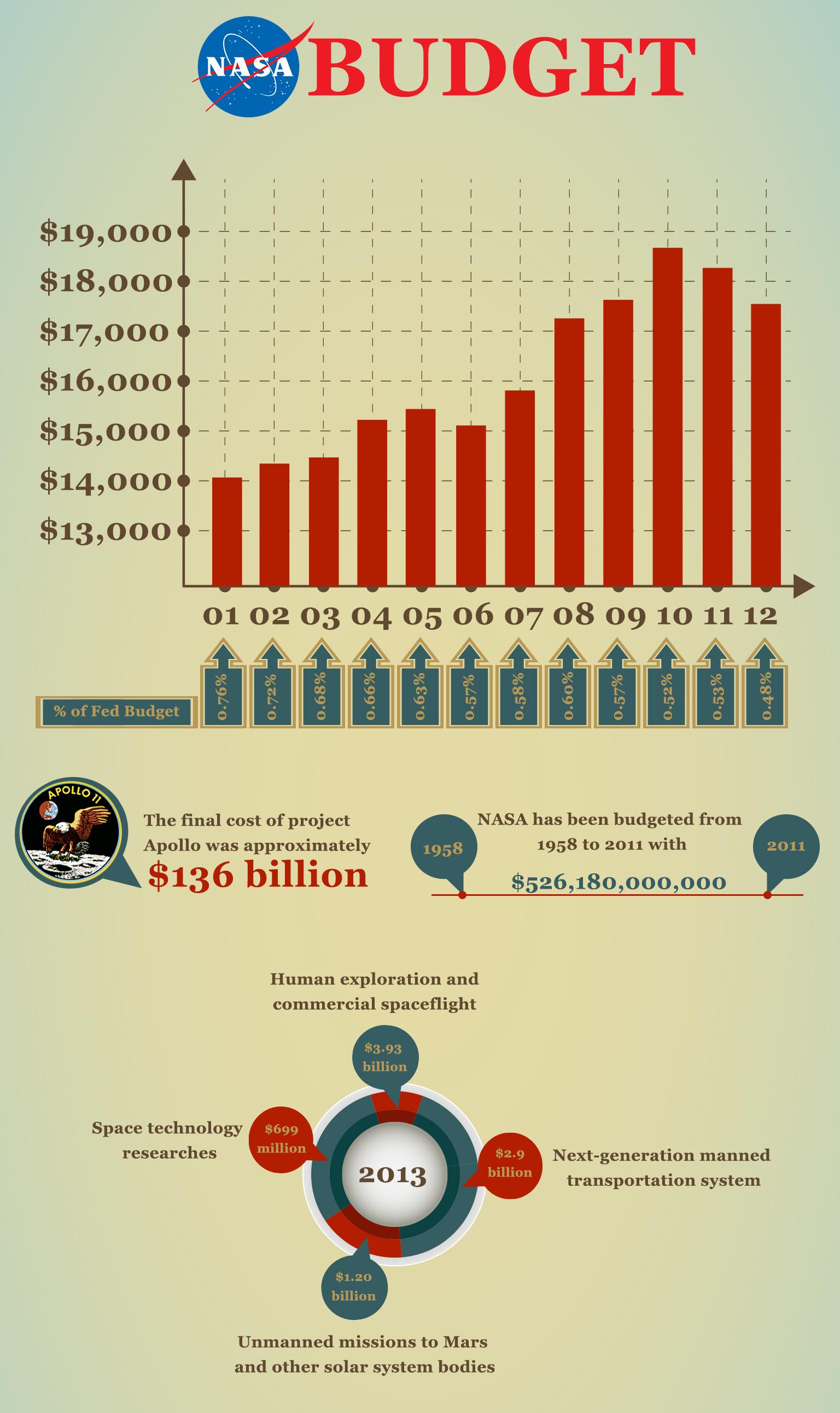 NASA Budget Over The Years: Infographic | CashSherpa.com ...