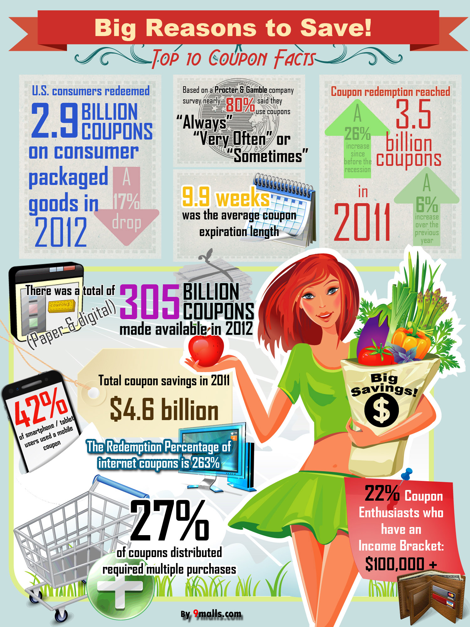 Coupon Code Statistics Infographic