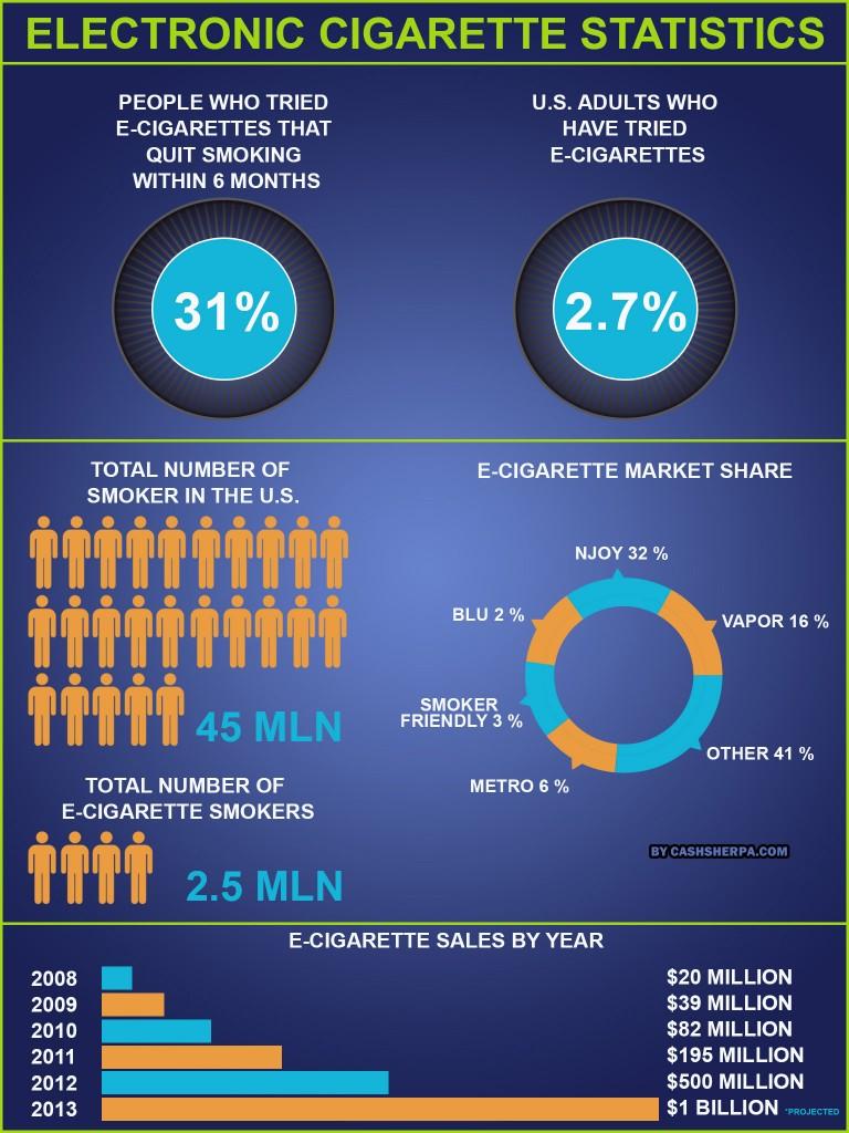 Electronic Cigarette Statistic