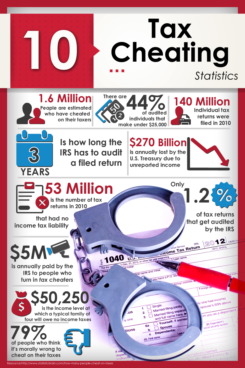 Tax Cheating copy Top 10 Statistics About Tax Cheats (Infographic)