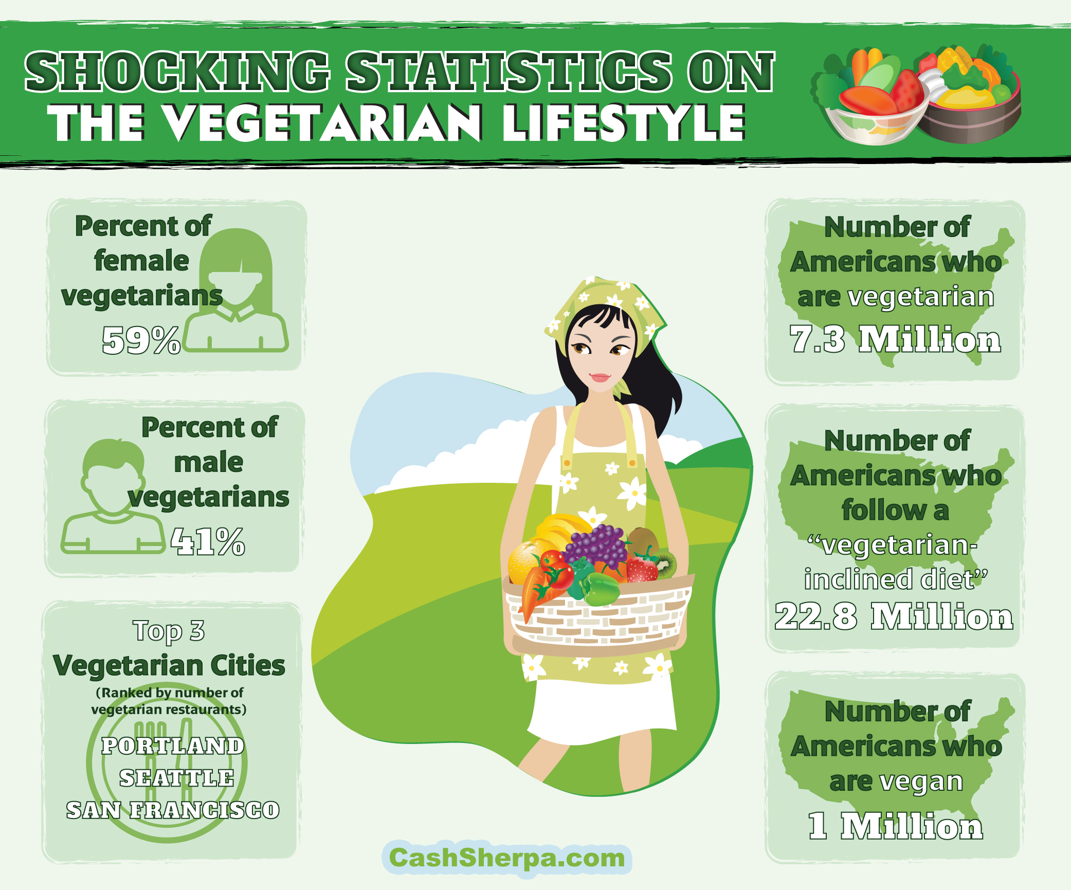 Vegetarian Lifestyle Infographic