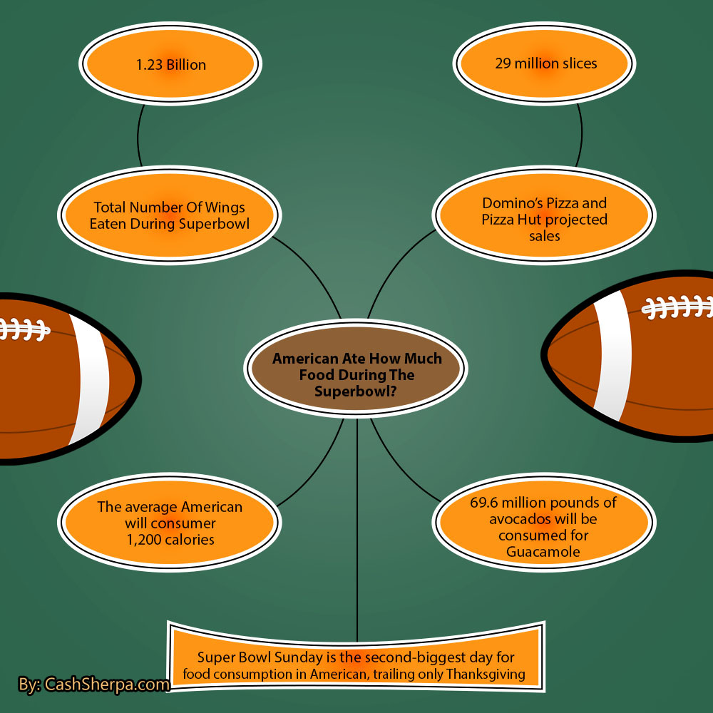 Superbowl Food Infographic