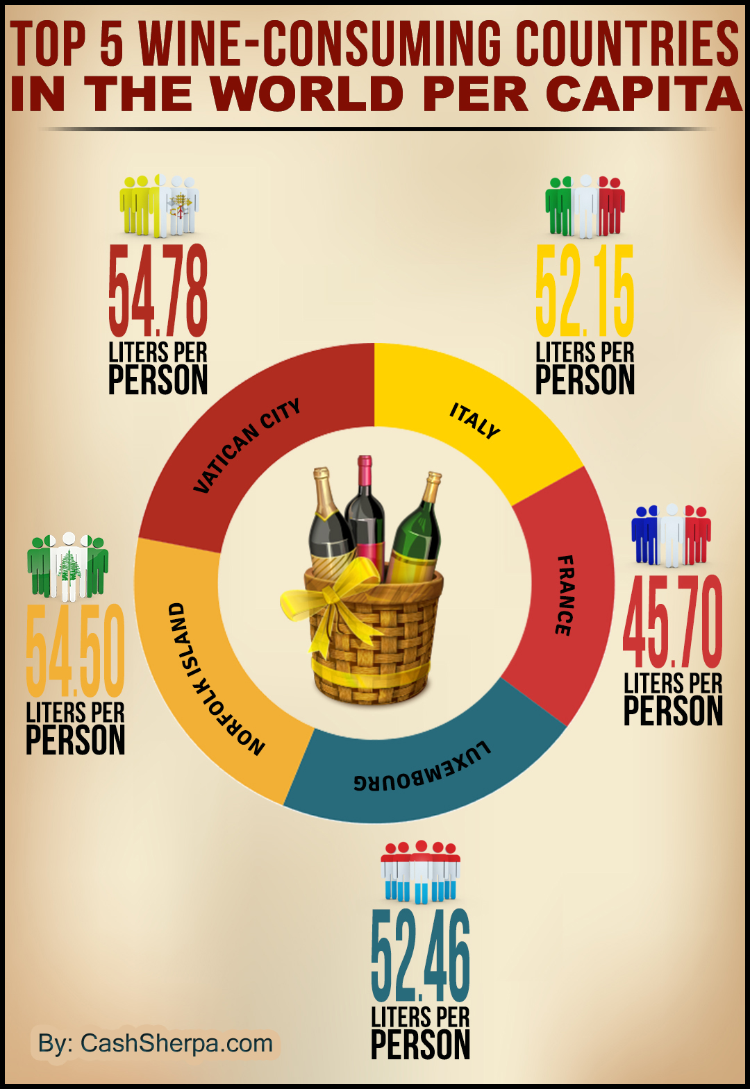 Top 5 Wine Consuming Countries Top Wine Consuming Countries Per Capita: Infographic