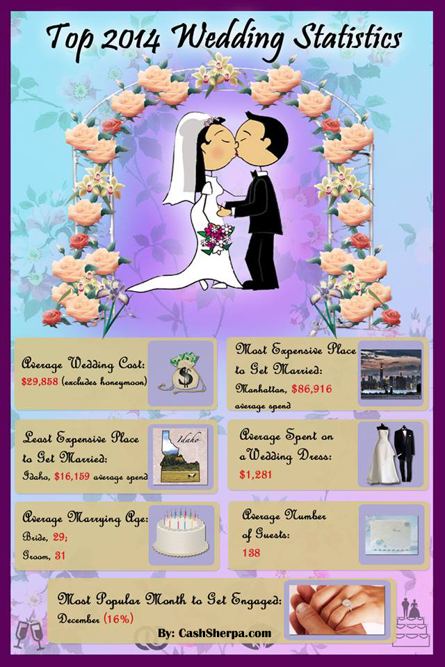 Wedding Statistics Infographic 2014 A Shocking 2014 Wedding Statistics: Infographic