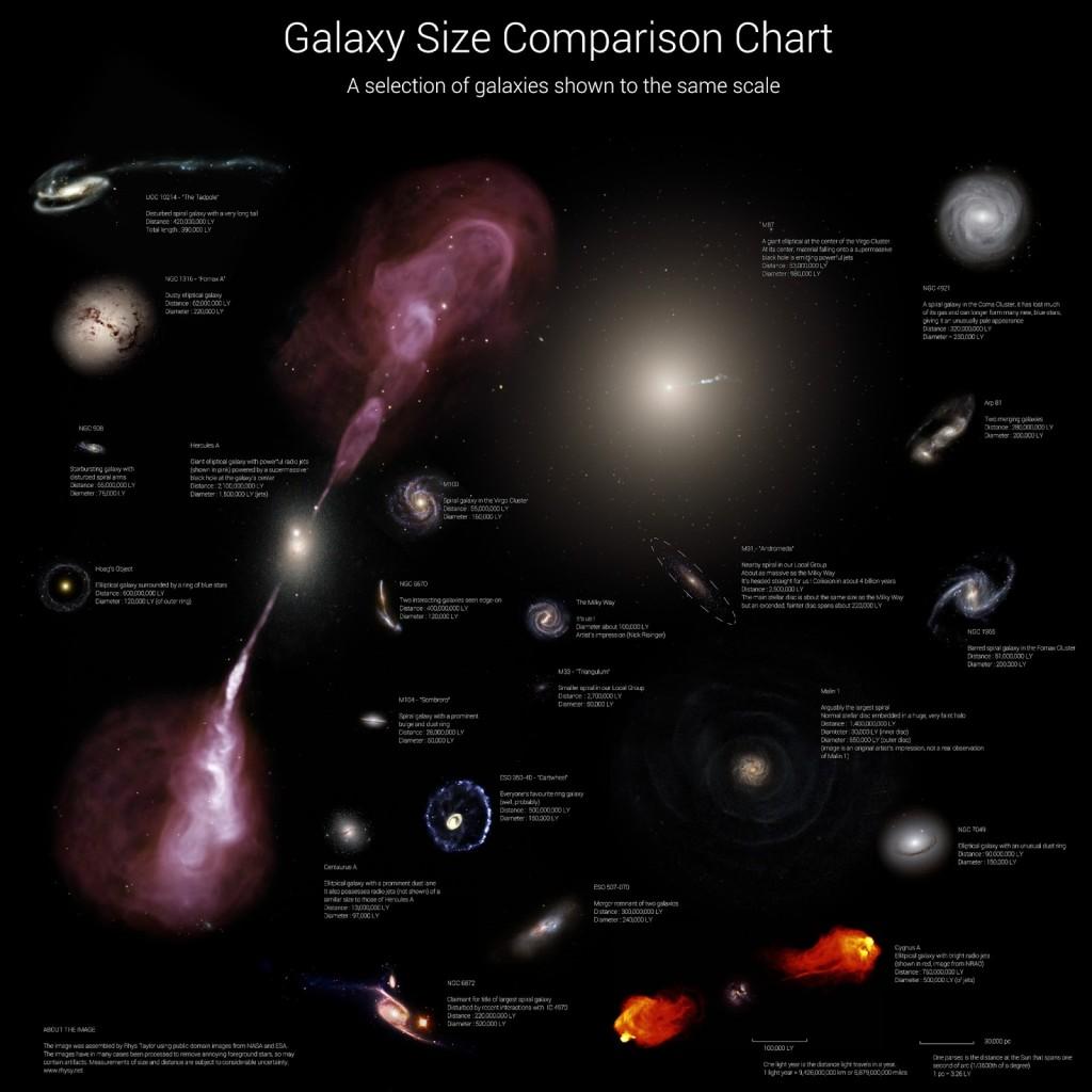 Galaxy Size Comparison Chart