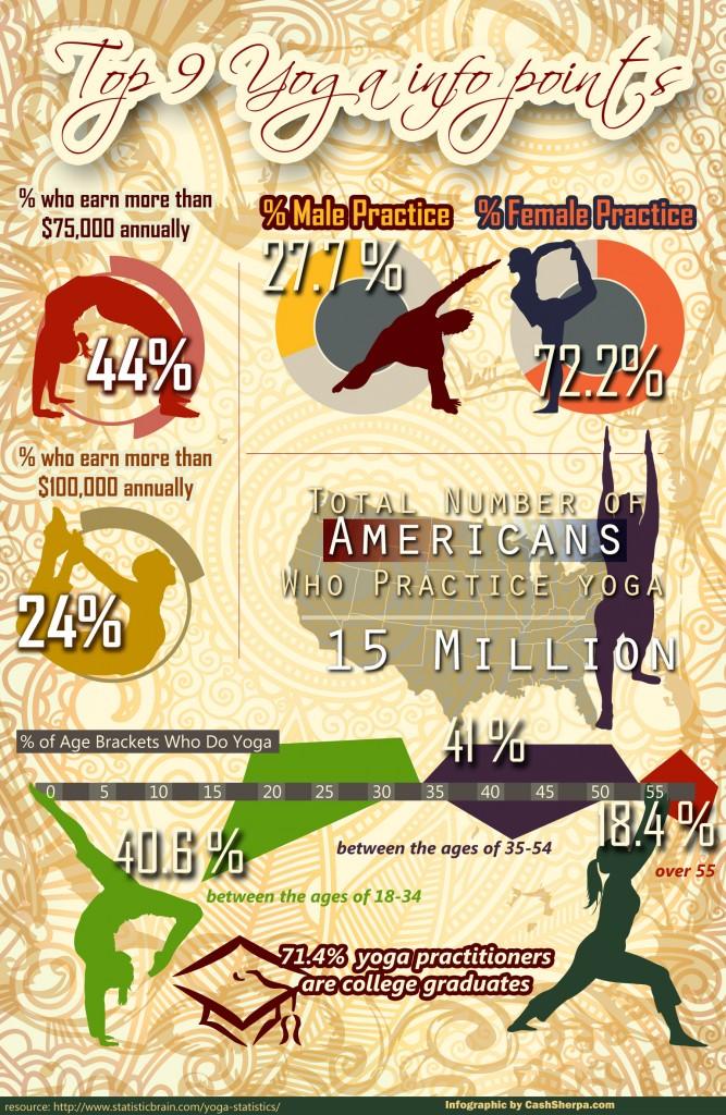 Yoga Statistics Infographic