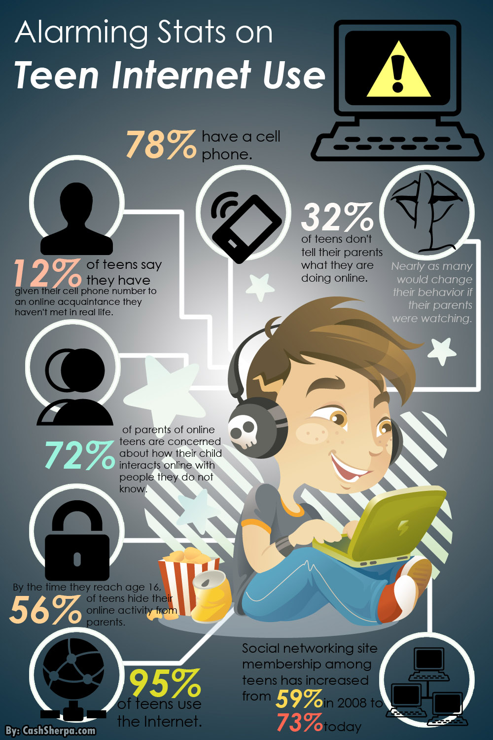 Infographic on teen internet usage