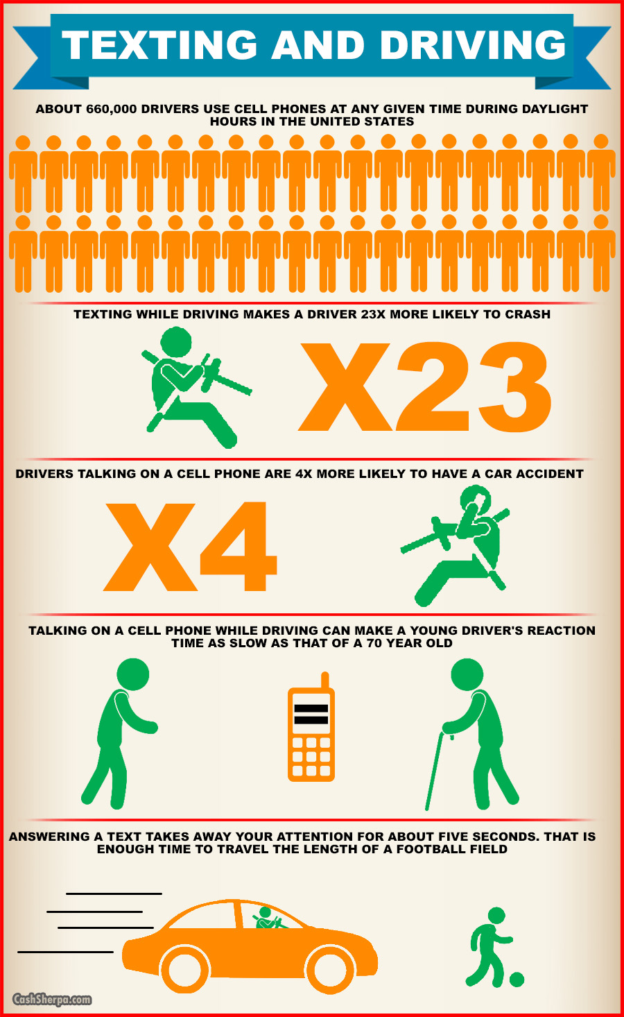 Texting While Driving Infographic