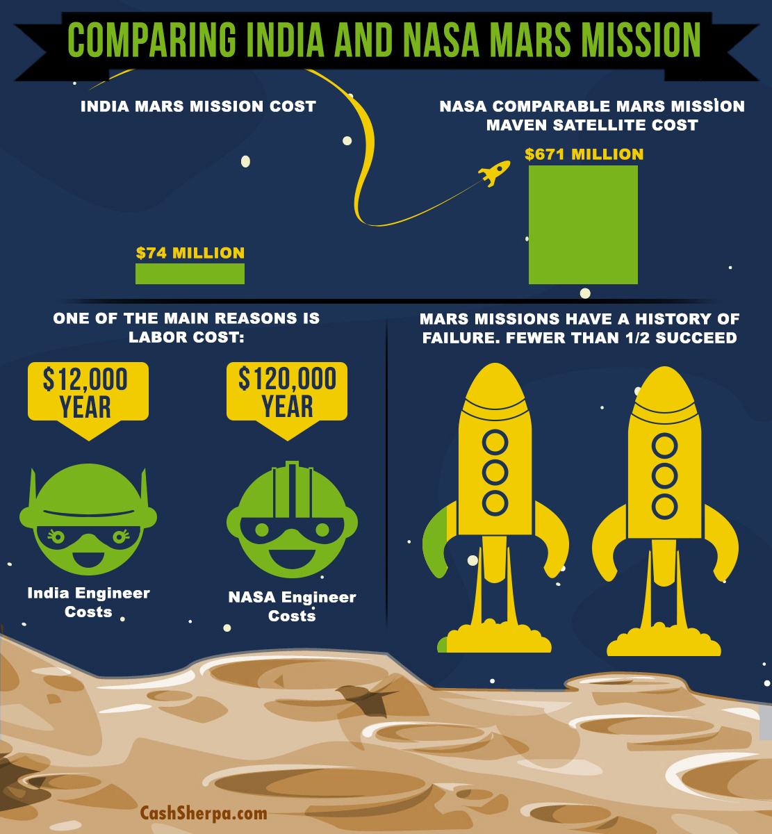 India NASA Mars Mission Infographic