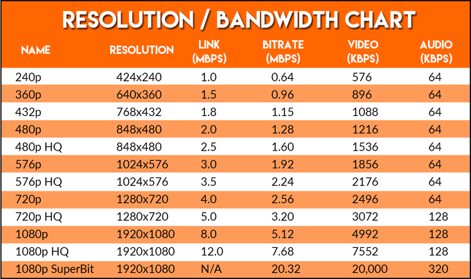 Resolution Bandwidth Chart