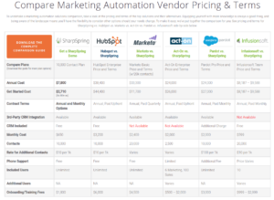 Compare Marketing Automation SharpSpring